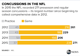 concussion numbers