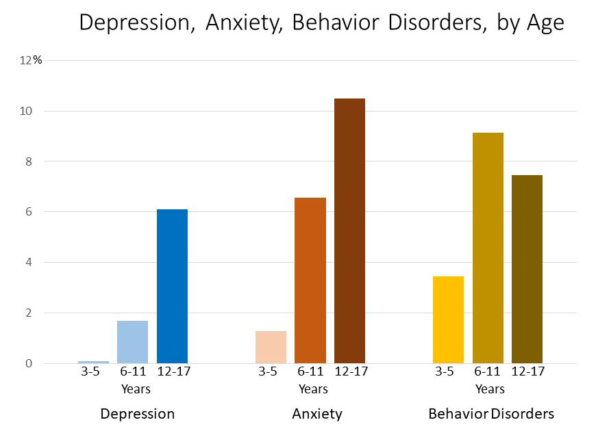 Adolescents are more frequently affected by mental health issues compared to children.